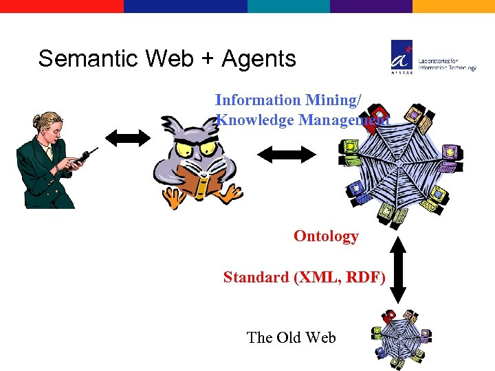 Semantic Web + Agents Information Mining/ Knowledge Management Ontology Standard (XML, RDF) The Old