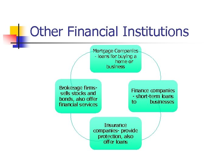 Other Financial Institutions Mortgage Companies - loans for buying a home or business Brokerage