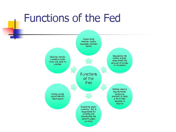 Functions of the Fed Supervising member banksregulates member banks Regulating the money supplydetermines the