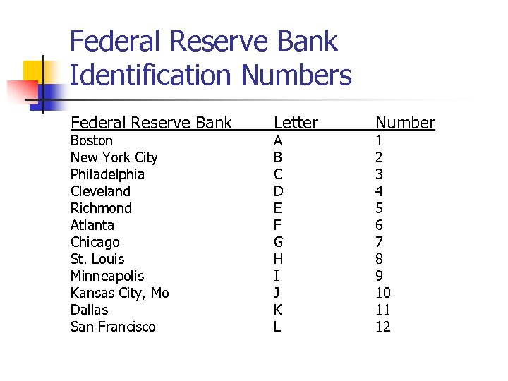 Federal Reserve Bank Identification Numbers Federal Reserve Bank Boston New York City Philadelphia Cleveland