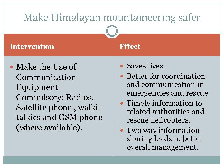 Make Himalayan mountaineering safer Intervention Effect Make the Use of Saves lives Communication Equipment
