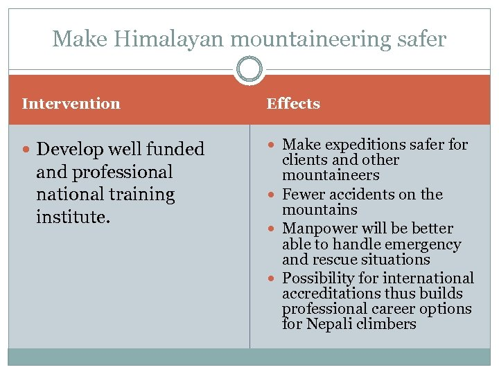 Make Himalayan mountaineering safer Intervention Effects Develop well funded Make expeditions safer for and