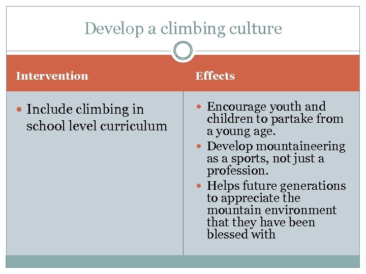 Develop a climbing culture Intervention Effects Include climbing in Encourage youth and school level