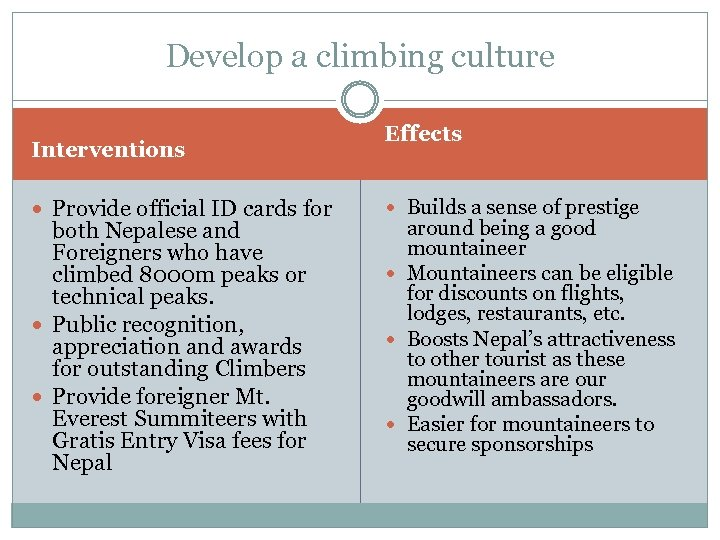 Develop a climbing culture Interventions Provide official ID cards for both Nepalese and Foreigners