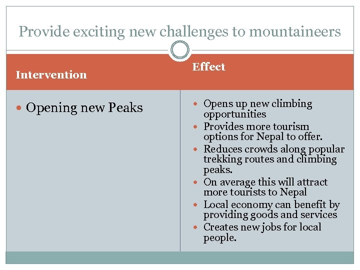 Provide exciting new challenges to mountaineers Intervention Opening new Peaks Effect Opens up new