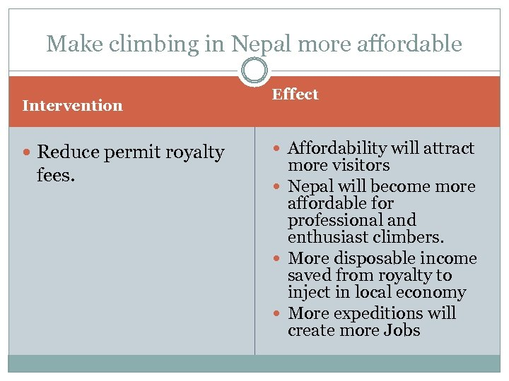 Make climbing in Nepal more affordable Intervention Reduce permit royalty fees. Effect Affordability will