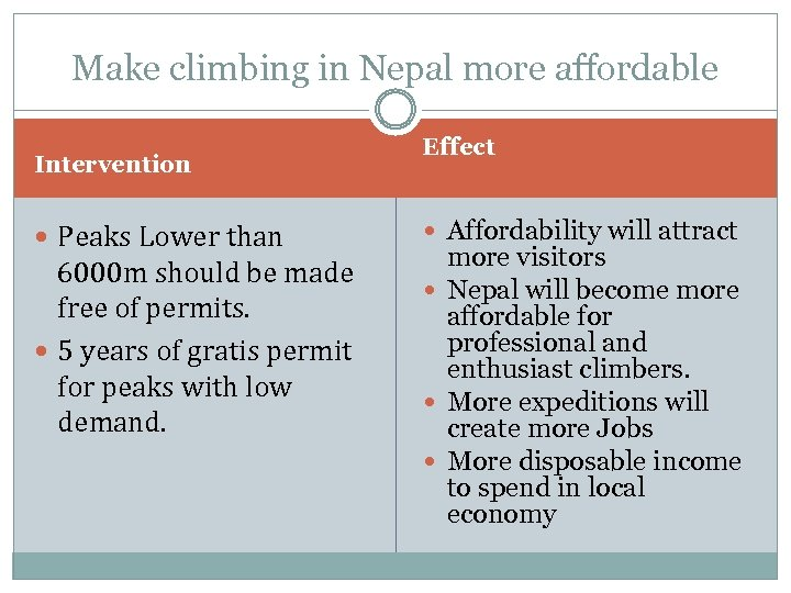 Make climbing in Nepal more affordable Intervention Peaks Lower than 6000 m should be