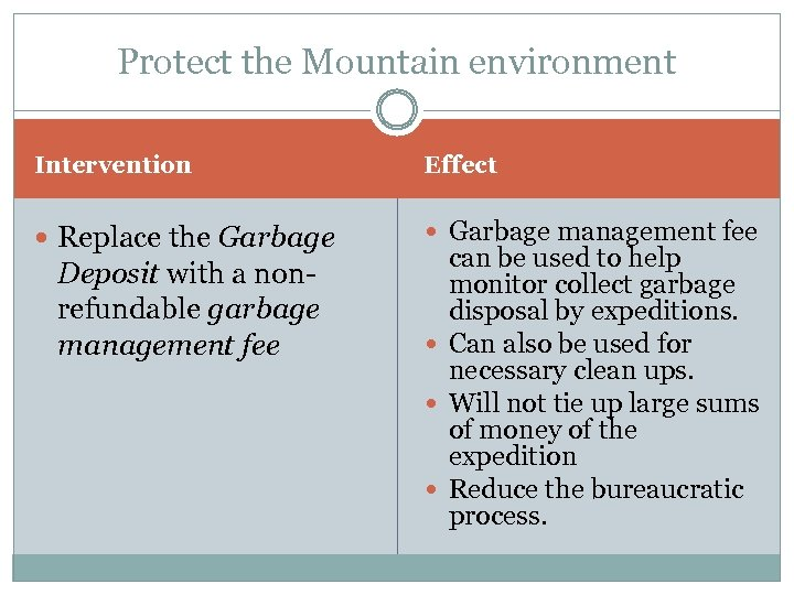 Protect the Mountain environment Intervention Effect Replace the Garbage management fee Deposit with a