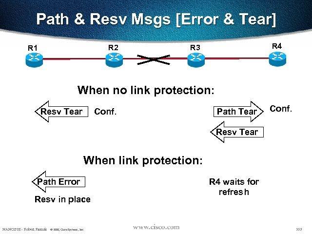 Path & Resv Msgs [Error & Tear] R 2 R 1 R 4 R