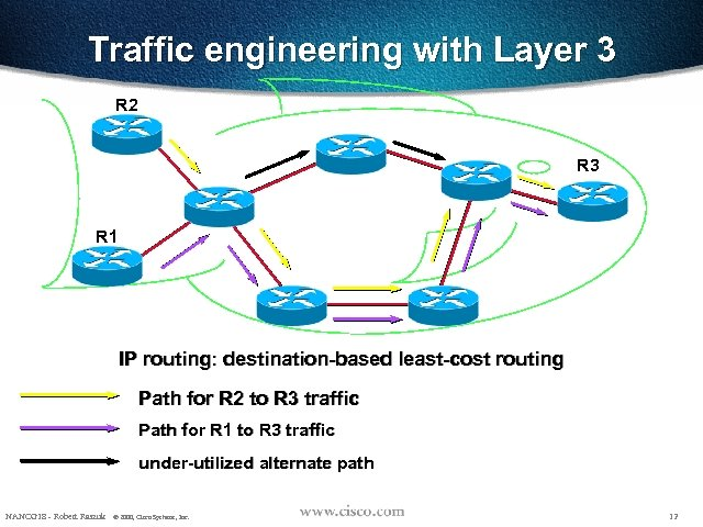 Traffic engineering with Layer 3 R 2 R 3 R 1 IP routing: destination-based