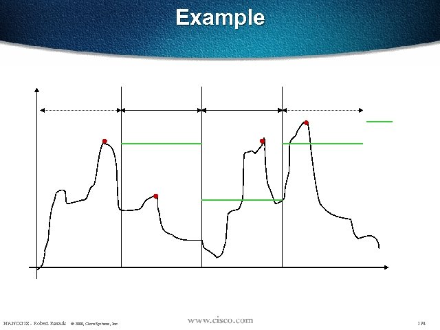 Example NANOG 18 - Robert Raszuk © 2000, Cisco Systems, Inc. 124