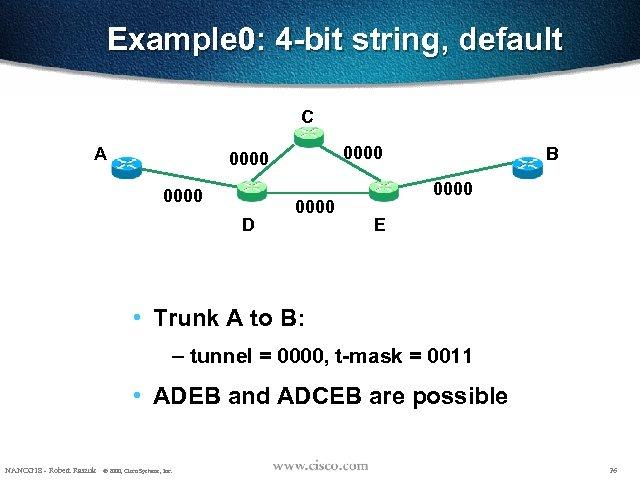 Example 0: 4 -bit string, default C A 0000 D 0000 B 0000 E