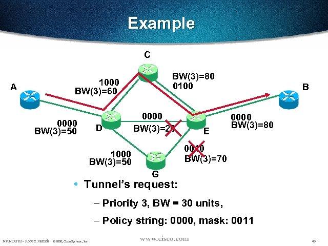 Example C BW(3)=80 0100 1000 BW(3)=60 A 0000 BW(3)=50 D 0000 BW(3)=20 E B