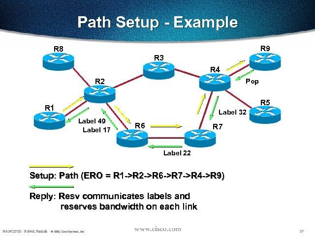 Path Setup - Example R 9 R 8 R 3 R 4 R 2