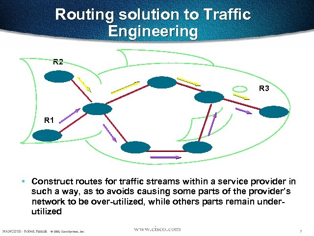 Routing solution to Traffic Engineering R 2 R 3 R 1 • Construct routes