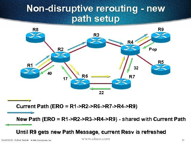 Non-disruptive rerouting - new path setup R 9 R 8 R 3 R 4