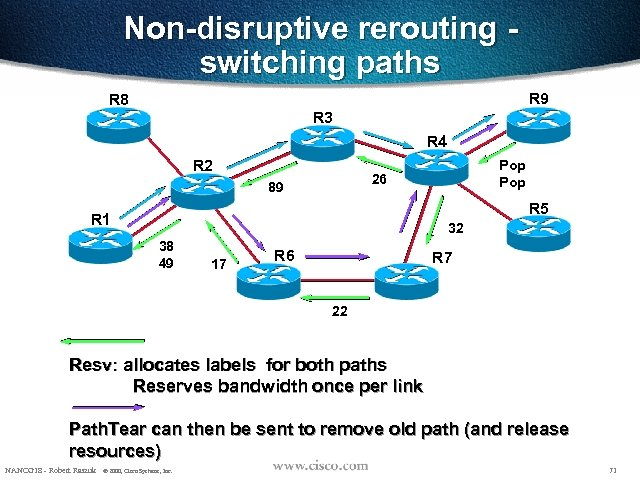 Non-disruptive rerouting switching paths R 9 R 8 R 3 R 4 R 2