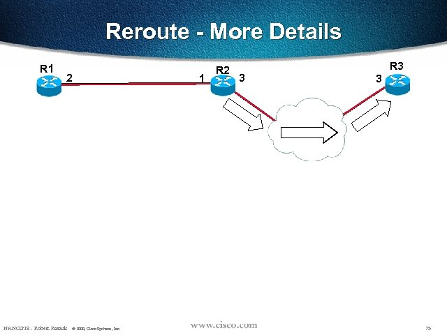 Reroute - More Details R 1 2 NANOG 18 - Robert Raszuk © 2000,