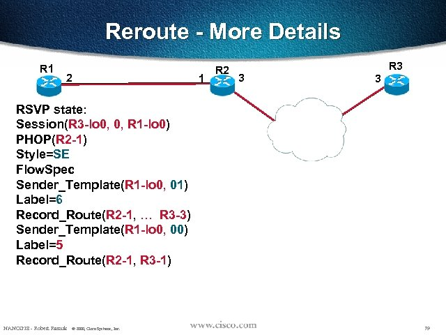 Reroute - More Details R 1 2 1 R 2 3 R 3 3