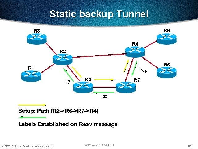 Static backup Tunnel R 9 R 8 R 4 R 2 R 5 R