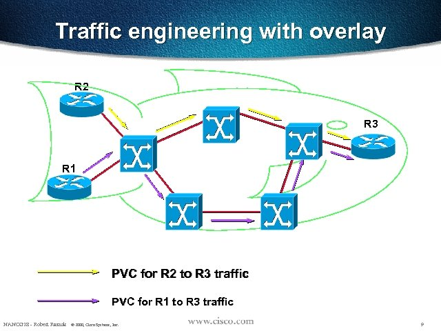 Traffic engineering with overlay R 2 R 3 R 1 PVC for R 2