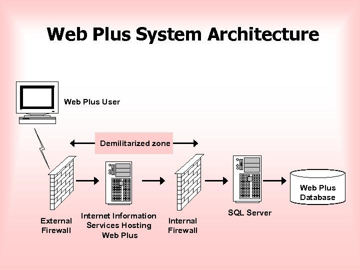 Web Plus System Architecture Web Plus User Demilitarized zone Web Plus Database External Firewall