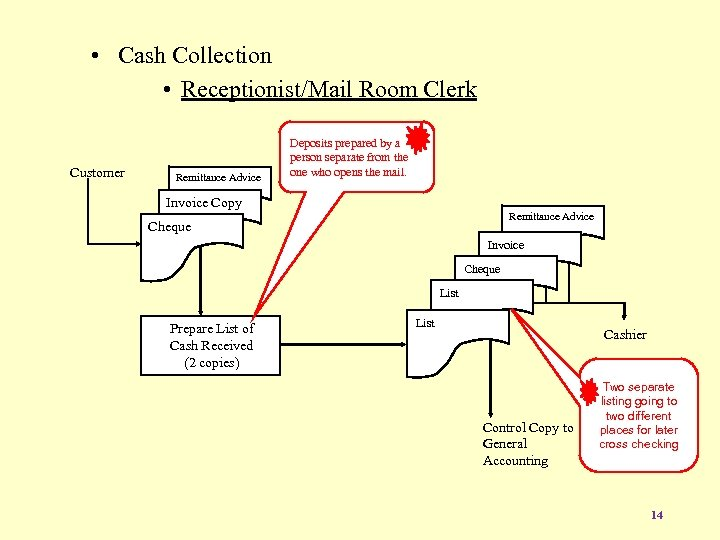 • Cash Collection • Receptionist/Mail Room Clerk Customer Remittance Advice Deposits prepared by