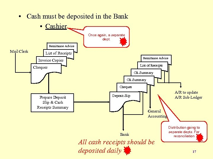 • Cash must be deposited in the Bank • Cashier Once again, a