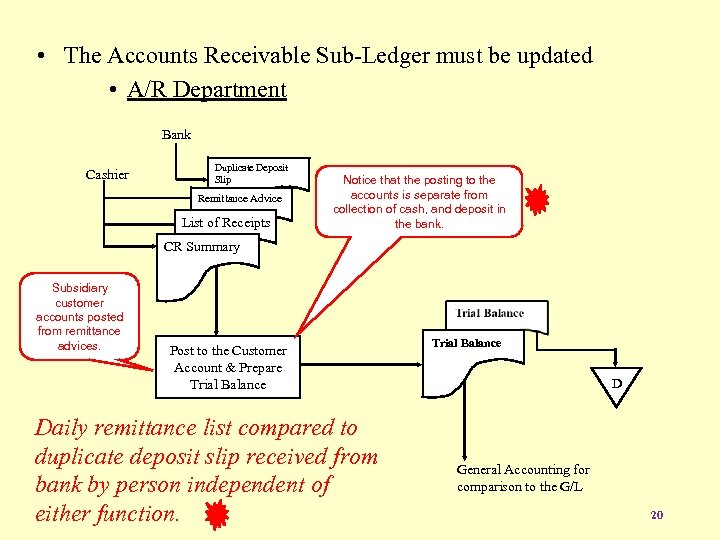 • The Accounts Receivable Sub-Ledger must be updated • A/R Department Bank Cashier