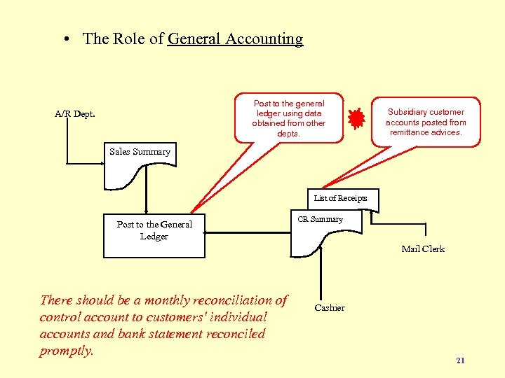 • The Role of General Accounting Post to the general ledger using data