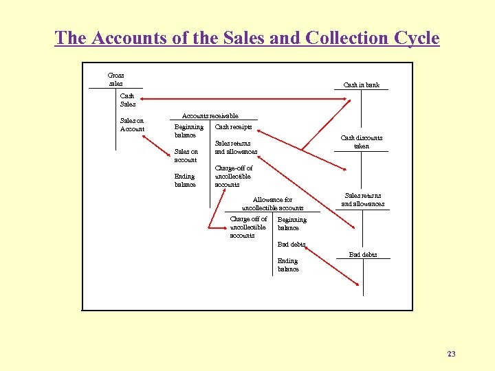 The Accounts of the Sales and Collection Cycle Gross sales Cash in bank Cash