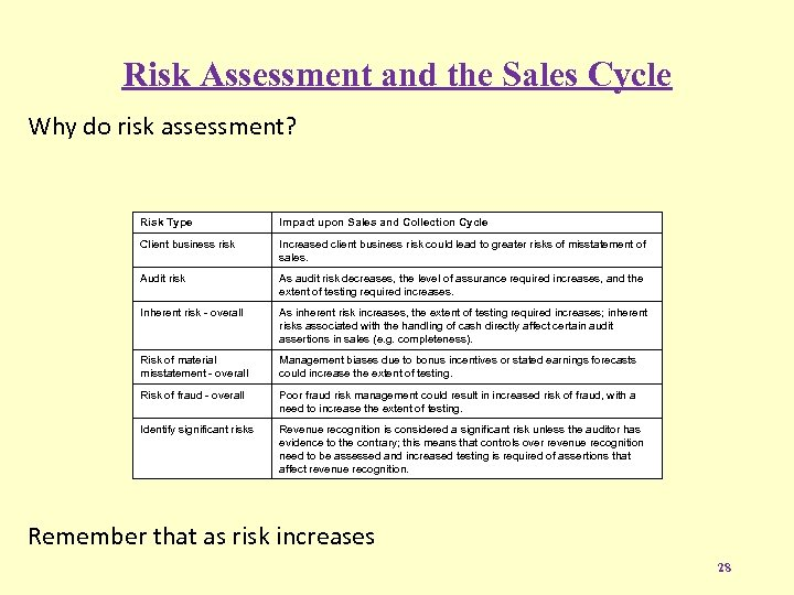 Risk Assessment and the Sales Cycle Why do risk assessment? Risk Type Impact upon