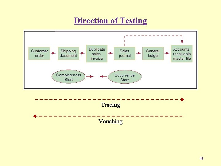 Direction of Testing Tracing Vouching 41
