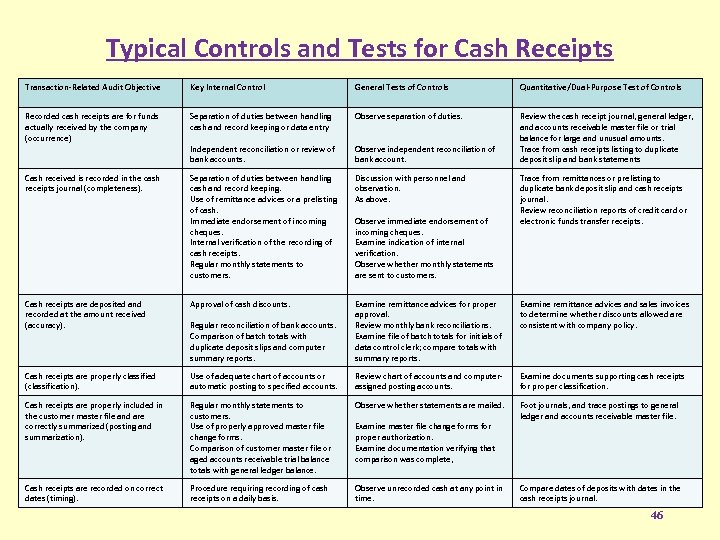 Typical Controls and Tests for Cash Receipts Transaction-Related Audit Objective Key Internal Control General