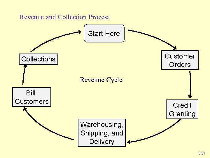 Revenue and Collection Process Start Here Customer Orders Collections Revenue Cycle Bill Customers Credit