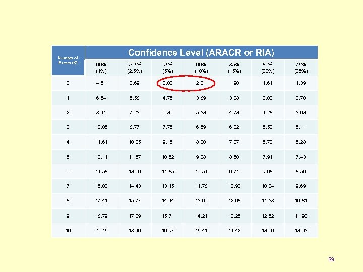 Number of Errors (K) Confidence Level (ARACR or RIA) 99% (1%) 97. 5% (2.
