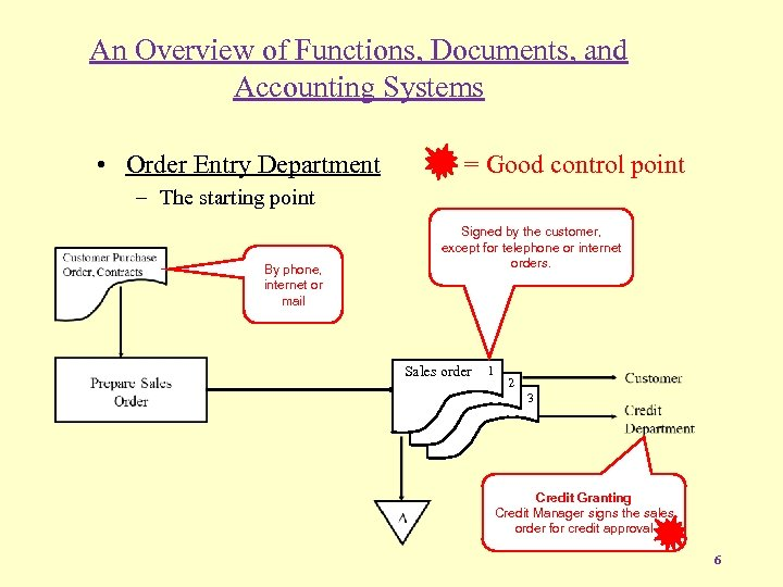 An Overview of Functions, Documents, and Accounting Systems • Order Entry Department = Good
