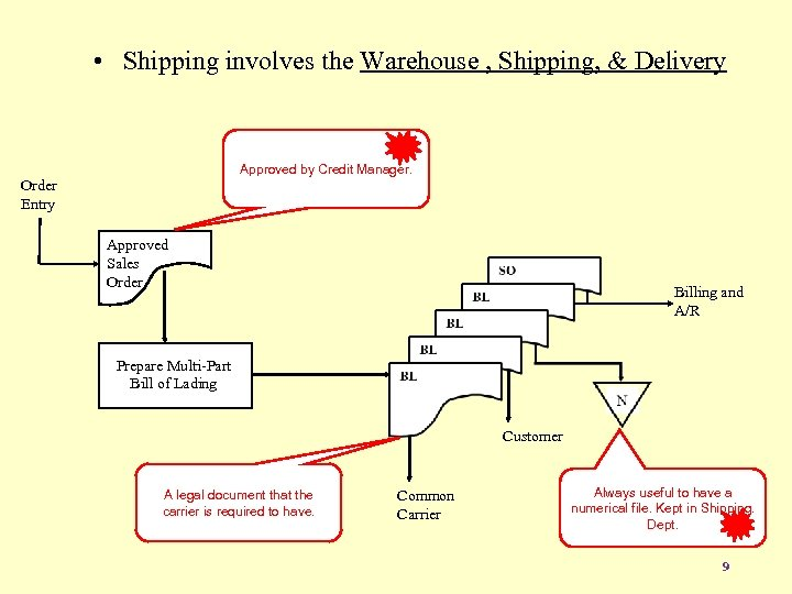 • Shipping involves the Warehouse , Shipping, & Delivery Approved by Credit Manager.