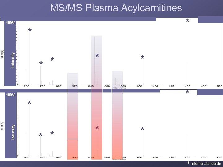 MS/MS Plasma Acylcarnitines 100% C 8 Intensity * C 2 MCAD * * C