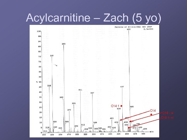 Acylcarnitine – Zach (5 yo) C 14: 1 C 14 C 16 - nl