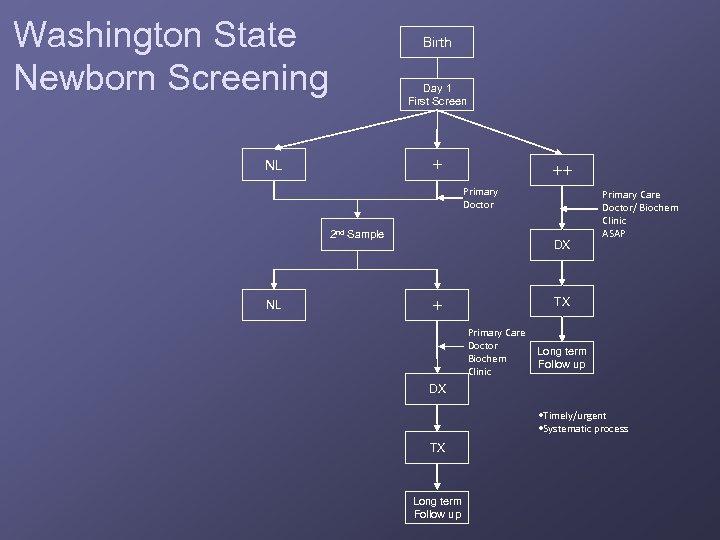 Washington State Newborn Screening Birth Day 1 First Screen + NL ++ Primary Doctor