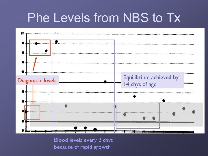 Phe Levels from NBS to Tx Diagnostic levels Blood levels every 2 days because