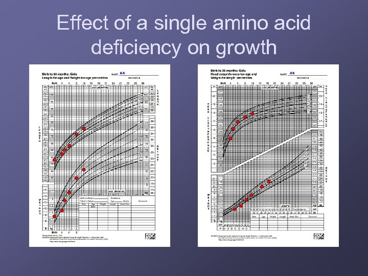Effect of a single amino acid deficiency on growth