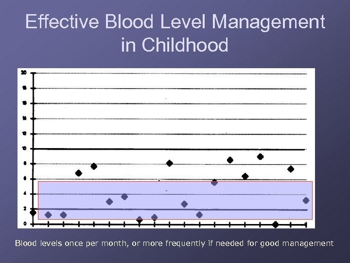 Effective Blood Level Management in Childhood Blood levels once per month, or more frequently