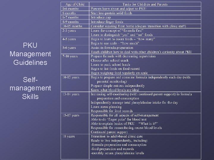 PKU Management Guidelines Selfmanagement Skills