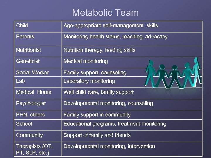 Metabolic Team Child Age-appropriate self-management skills Parents Monitoring health status, teaching, advocacy Nutritionist Nutrition