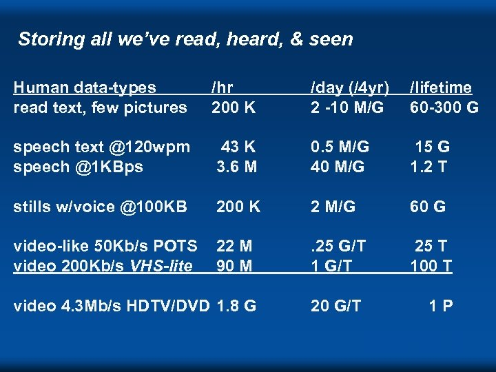 Storing all we've read, heard, & seen Human data-types read text, few pictures /hr