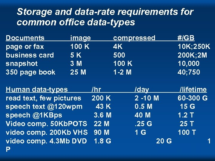 Storage and data-rate requirements for common office data-types Documents page or fax business card