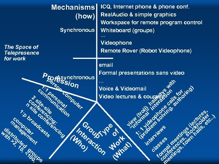 Mechanisms (how) Synchronous The Space of Telepresence for work ICQ, Internet phone & phone