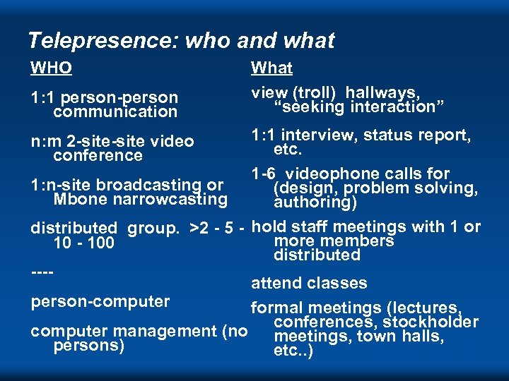 """Telepresence: who and what WHO 1: 1 person-person communication What view (troll) hallways, """"seeking"""